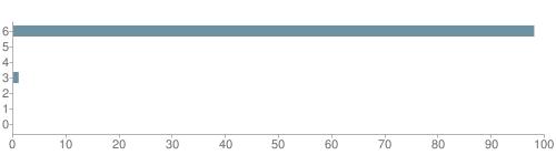 Chart?cht=bhs&chs=500x140&chbh=10&chco=6f92a3&chxt=x,y&chd=t:98,0,0,1,0,0,0&chm=t+98%,333333,0,0,10|t+0%,333333,0,1,10|t+0%,333333,0,2,10|t+1%,333333,0,3,10|t+0%,333333,0,4,10|t+0%,333333,0,5,10|t+0%,333333,0,6,10&chxl=1:|other|indian|hawaiian|asian|hispanic|black|white
